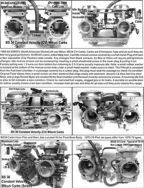 Mikuni BS34 CB Carb Tuning Instructions. These things be