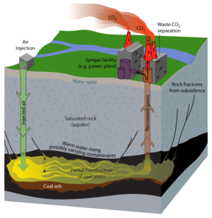 Underground coal gasification process