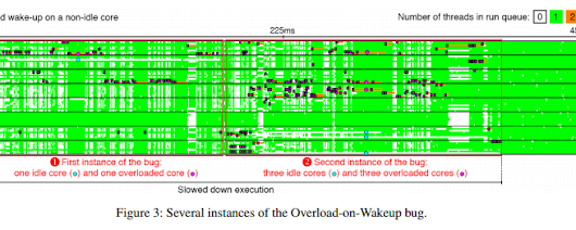 The Linux Scheduler: a Decade of Wasted Cores
