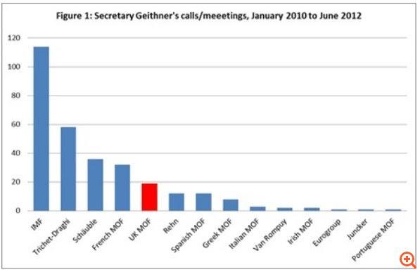 Ο Geithner και ο αριθμός τηλεφώνου της Ευρώπης
