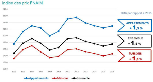 Marché immobilier : bilan 2016 / perspectives 2017 - Fnaim.fr