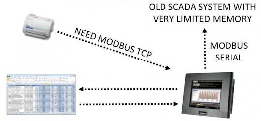 Flexible and Powerful Solution to Your Modbus TCP to Old SCADA Communication Issue | Valin