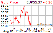 Price of Gold In Euros