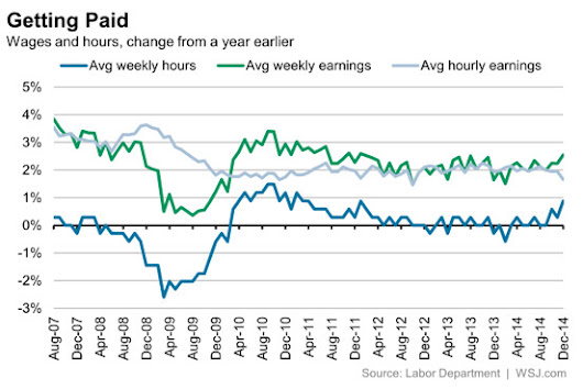 Wage Gains Tepid in 2014 Despite Best Year of Job Creation Since 1999