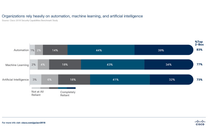 Businesses Too Reliant on AI for Cybersecurity Defense, Says Cisco 2018 Annual Cybersecurity Report