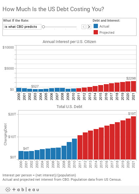 How Much Is the US Debt Costing You?