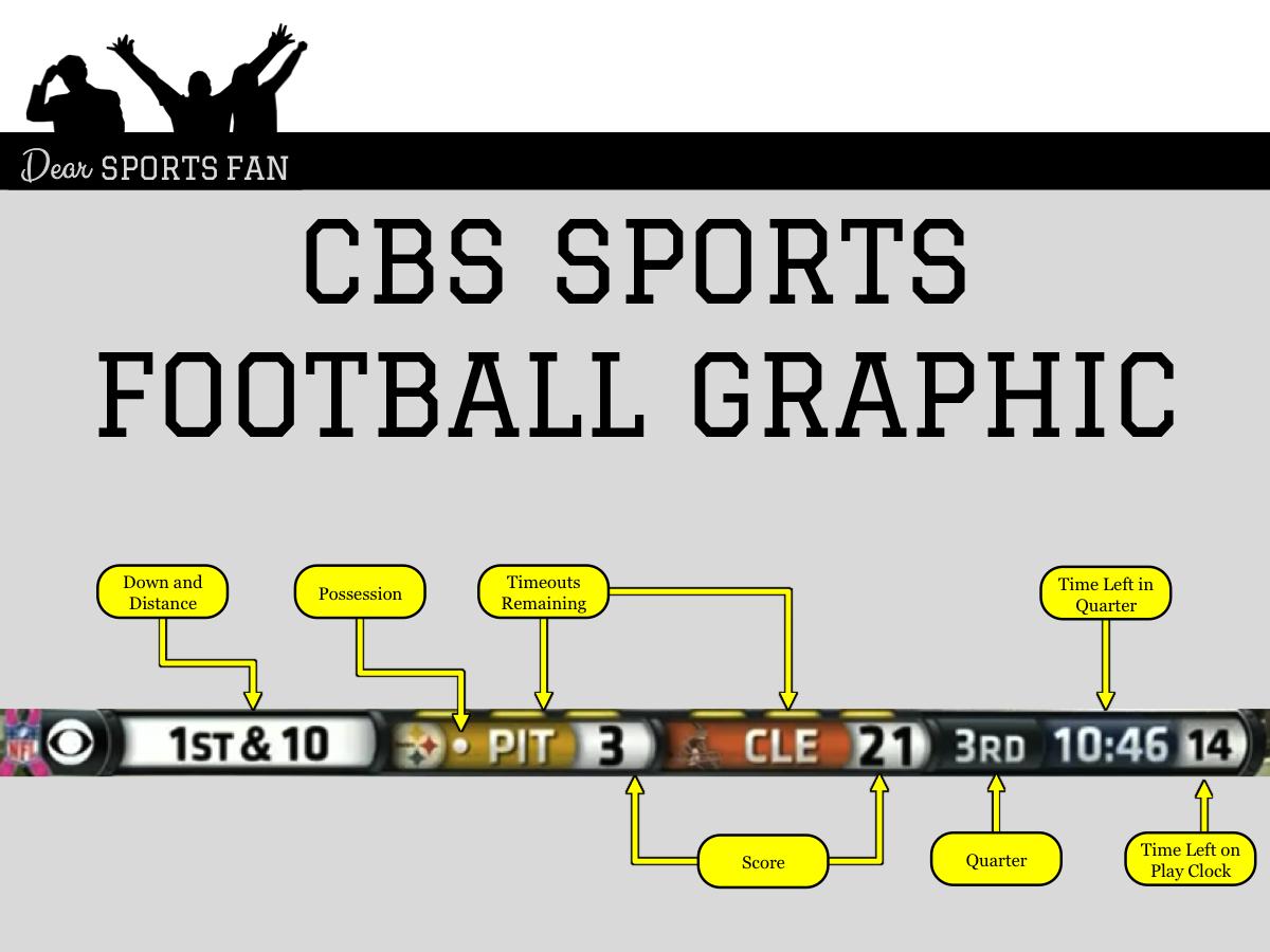 Deciphering Tv Graphics Fox And Cbs Nfl Football Dear Sports Fan