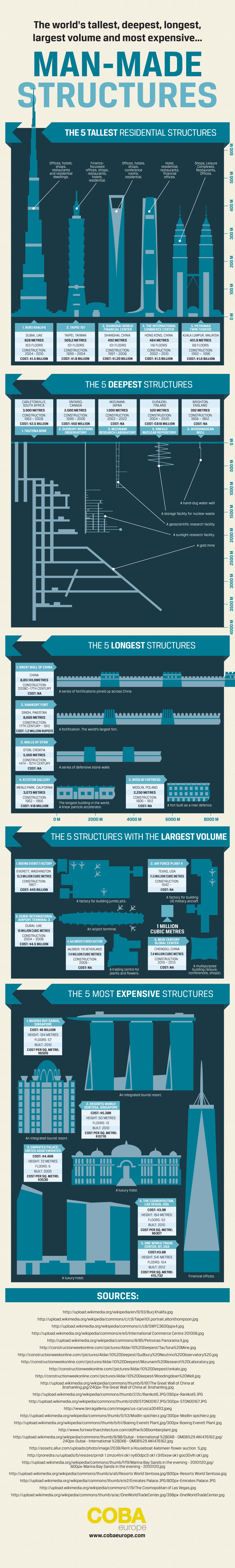 Infographic: The World's Tallest Man-Made Structures #infographic