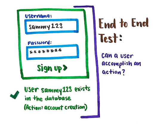 Why End-to-End Testing is Important for Your Team – freeCodeCamp