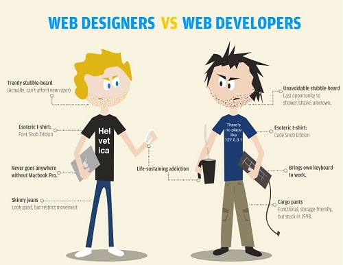 How to Become a Web Developer from Scratch! - By Rimaz Rauf - Rimaz Amazed Blog
