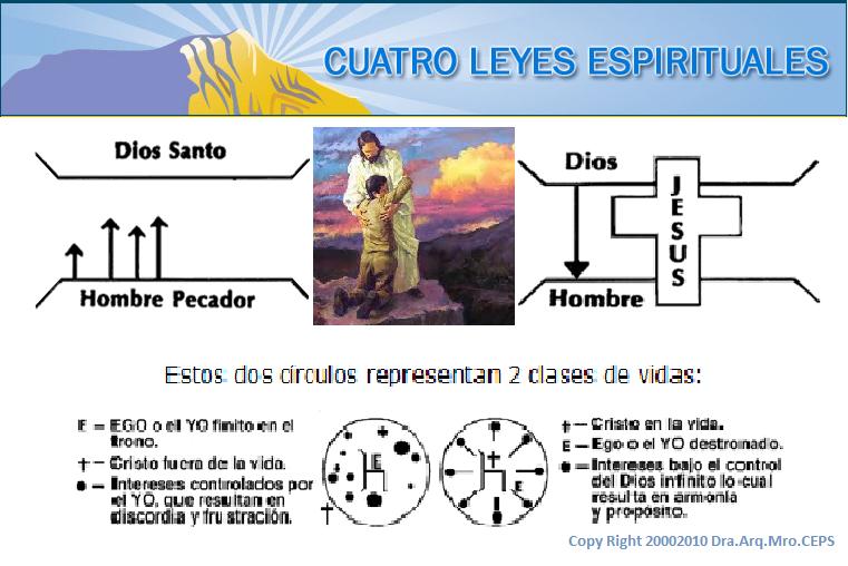 Resultado de imagen de las 4 leyes espirituales