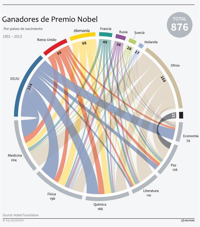 Premios Nobel por países
