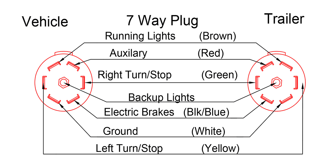 Polak 7 Pin Trailer Wiring Diagram