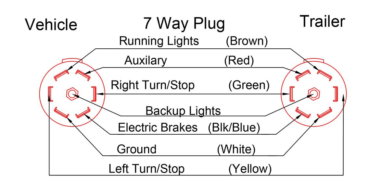 Polak 7 Pin Trailer Wiring Diagram
