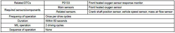 Toyota Corolla Repair Manual Circuit Description Oxygen Sensor Circuit Slow Response Sfi System Diagnostics