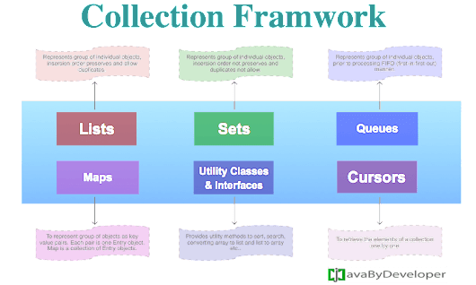 Collection Framework Introduction - Java By Developer