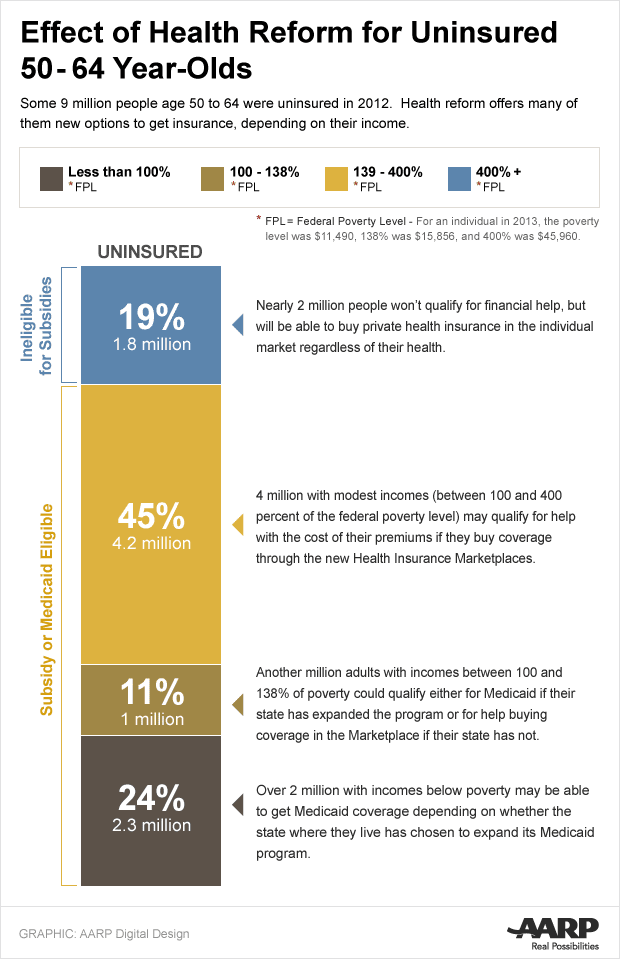 Effect of Health Reform for 50- to 64-Year-Olds