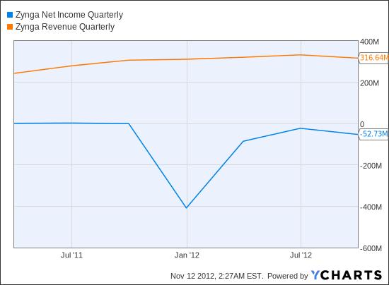 ZNGA Net Income Quarterly Chart