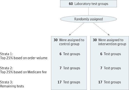 Effect of a Price Transparency Intervention in the Electronic Health Record on Clinician Ordering of Inpatient Laboratory Tests: The PRICE Randomized Clinical Trial