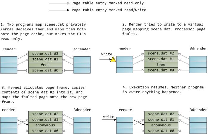 The Copy-On-Write mechanism