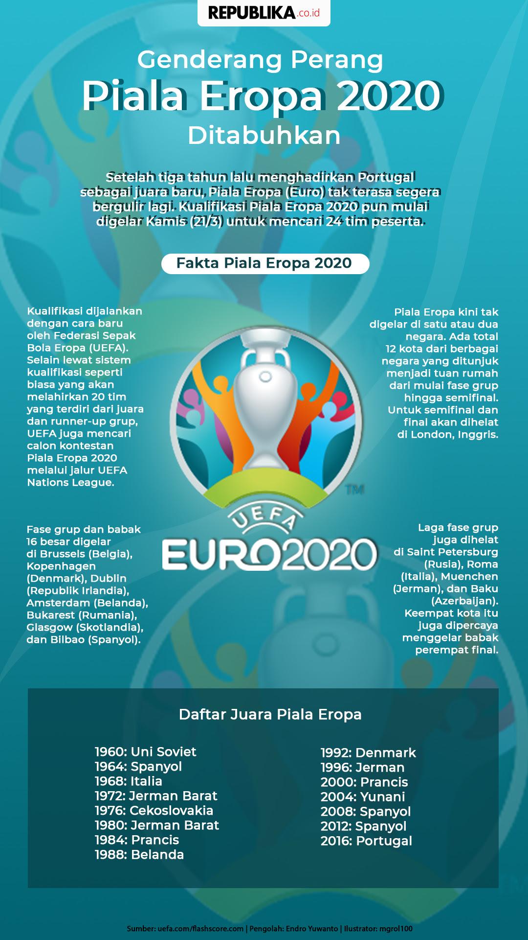 Genderang Perang Piala Eropa 2020 Ditabuhkan Republika Online