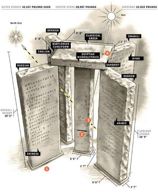 ff guidestones3 f1 e1289520719926 Mistérios em torno das Guias da Geórgia