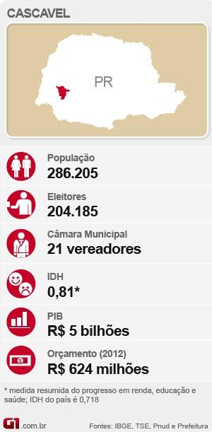 Eleições em Cascavel (Foto: Editoria de Arte/G1)