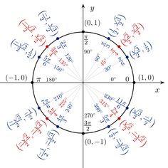 Unit circle plates | Trig | Pinterest | Circles and Plates