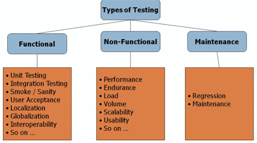 What is Non-functional Testing?
