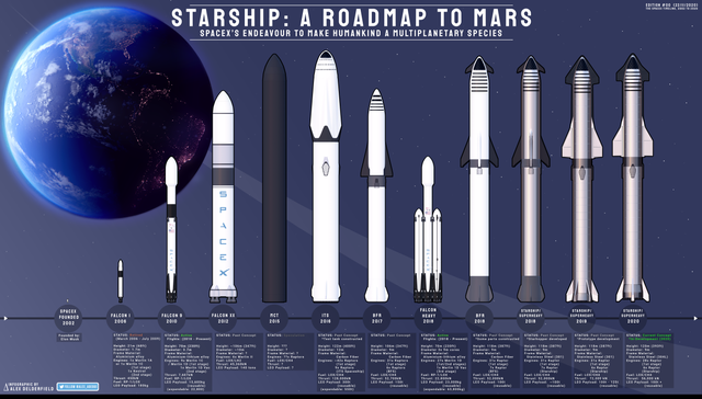Infographic : Starship; A Roadmap to Mars :