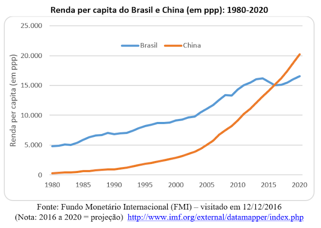 Brasil do consumo versus China do investimento