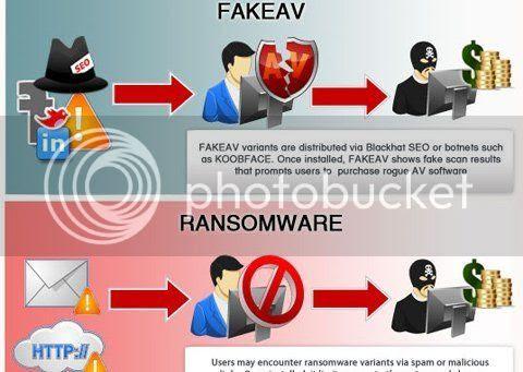 Phần mềm tống tiền (ransomeware)