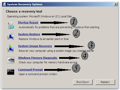 Different System Recovery Options in Windows