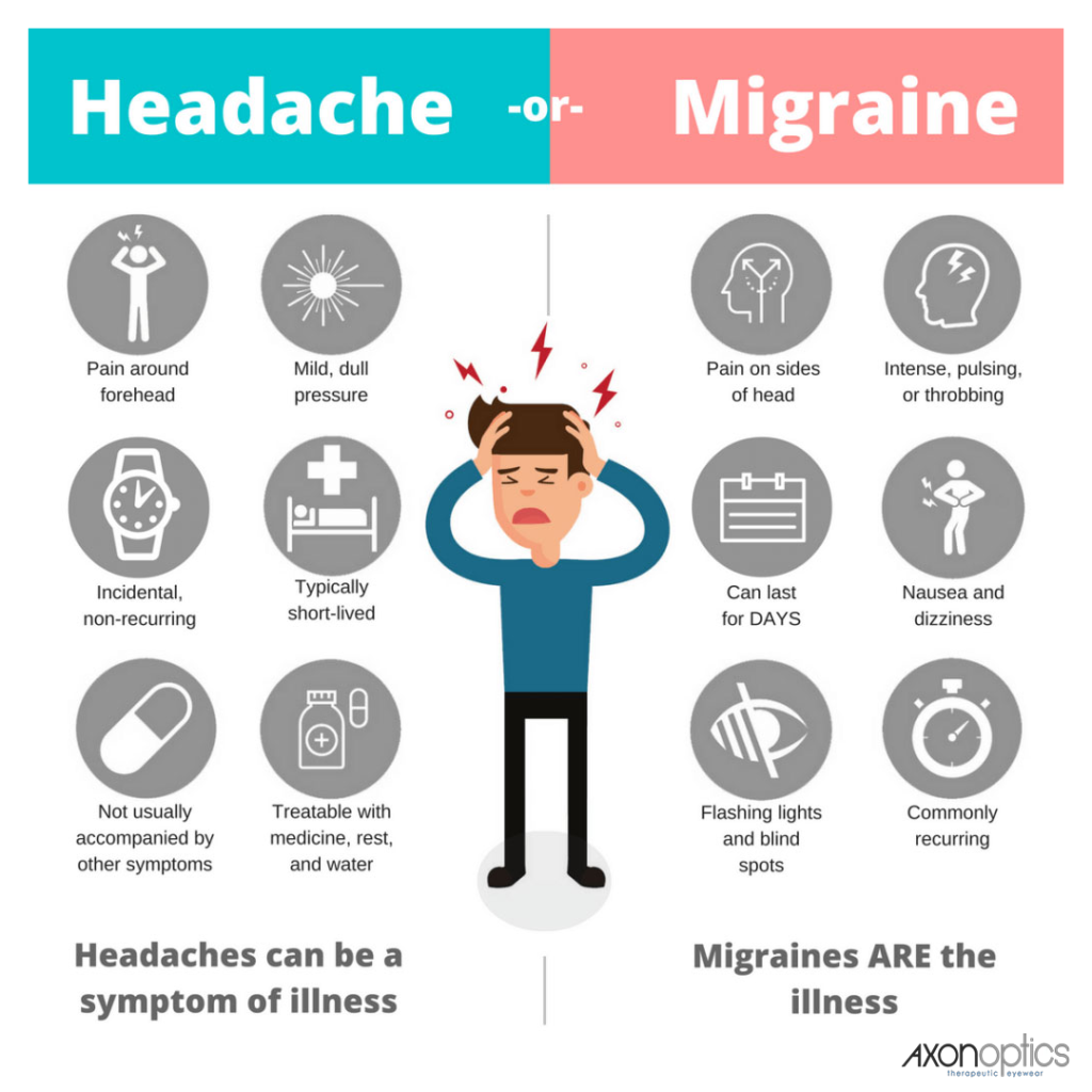 Headaches vs. Migraines (is there really a difference ...