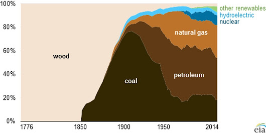 The evolution of American energy consumption since 1776