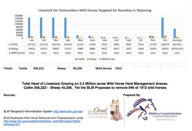 Livestock vs WH