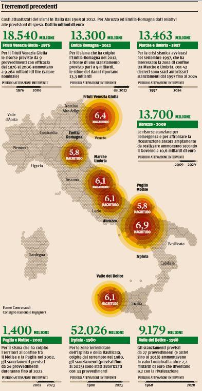 terremoti costi