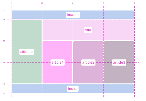The future of layout with CSS: Grid Layouts