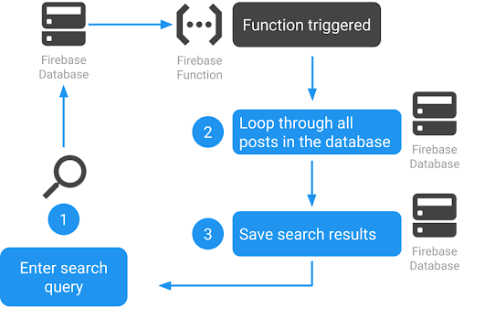 Use Firebase Functions to make your Firebase data searchable & deploy them with Glitch