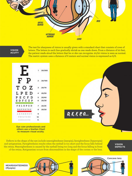 Dry Eye Facts | Visual.ly