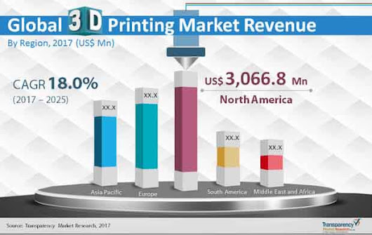 3D Printing Market: Global Industry Analysis, Size, Share, Growth, Trends and Forecast 2017 - 2025