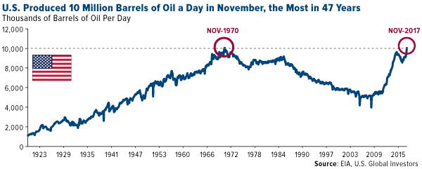U.S. produced 10 millino barrels of oil a day in November the most in 47 years