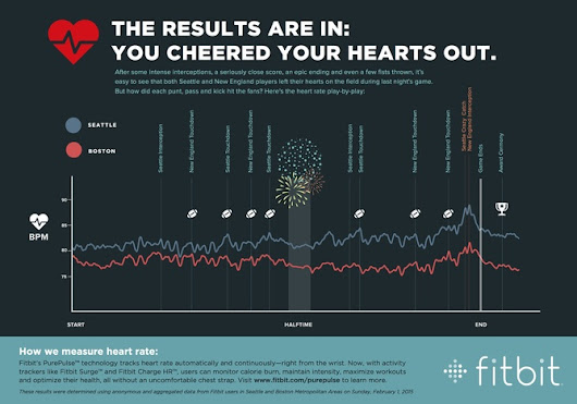 Will Fitbit discover love in a nation's heart beats during Valentine's?
