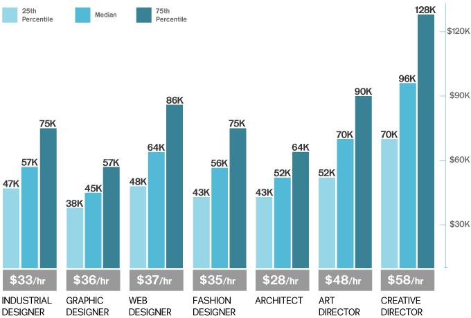 Indoors Landscape Architects Profits