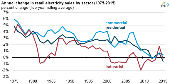 graph of annual change in retail electricity sales by sector, as explained in the article text