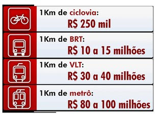 tabela de preços de construção de vias bahia (Foto: Arte/G1)