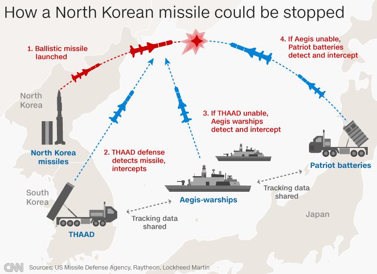 Image result for US Defense intermediate intercept range north korea, photos