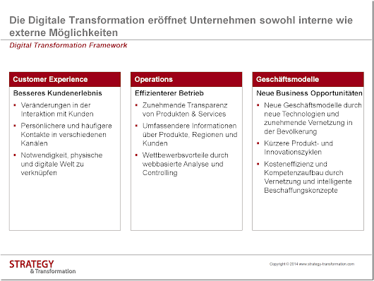 Digitale Transformation: Aufbau einer Online Marketing Strategie