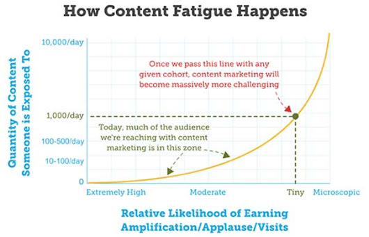5 Mistakes That Hold Back Your Content Marketing