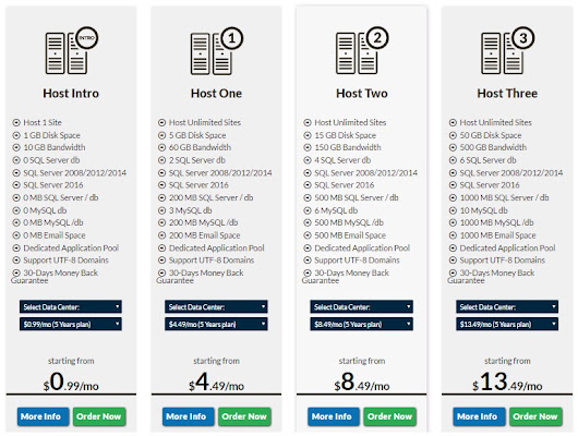 Cheap and Reliable PersitsASP Hosting with ASPHostPortal Review – Windows  Hosting 2016 Best | Review and Comparison